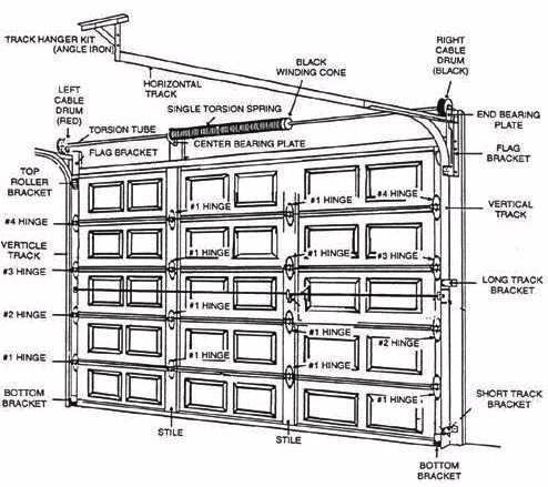 Garage Door Troubleshooting | Garage Door Repair & Service ...